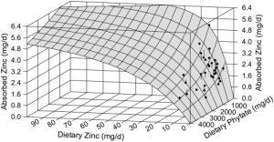 zinc-phytin