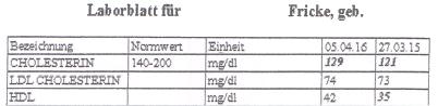 cholesterin-blutwerte-hcf
