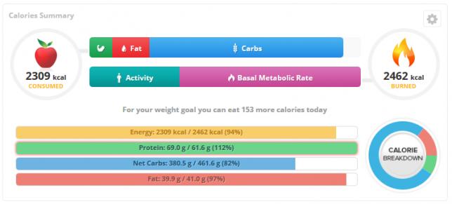 crono-hc-calories