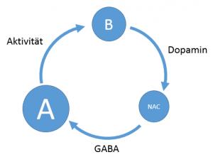 dopamin-gaba