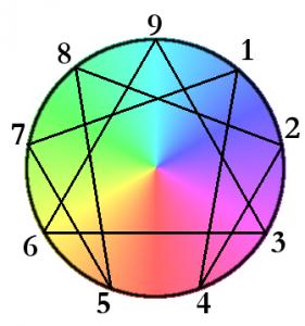 Enneagramm Symbolbild